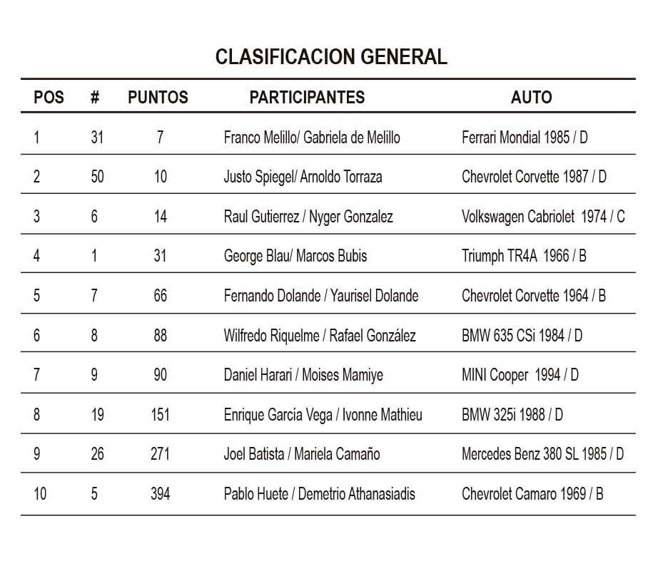 tabla-X-rally-Panama